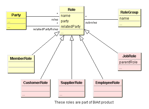 Class diagram of Aida Role framework