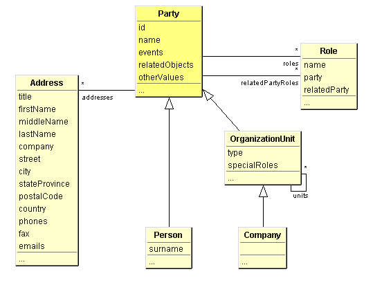Class diagram of Aida Party framework
