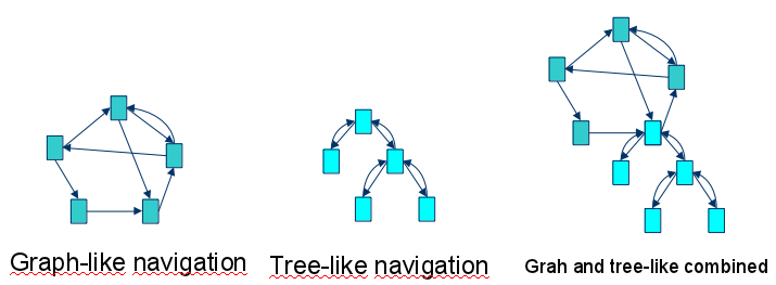 Graph and Tree-like control flow combined