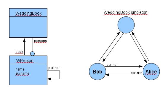 Domain Modeling Guidelines Aidaweb Framework